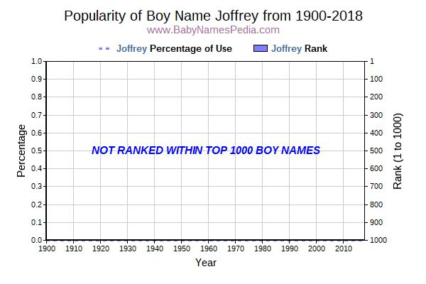 Popularity Trend  for Joffrey  from 1900 to 2017