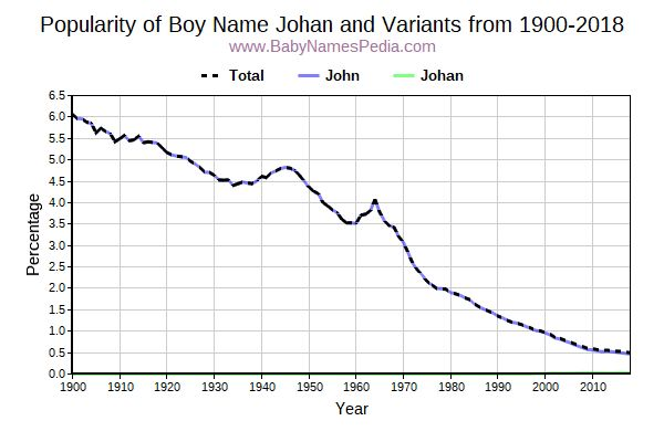 Variant Popularity Trend  for Johan  from 1900 to 2017