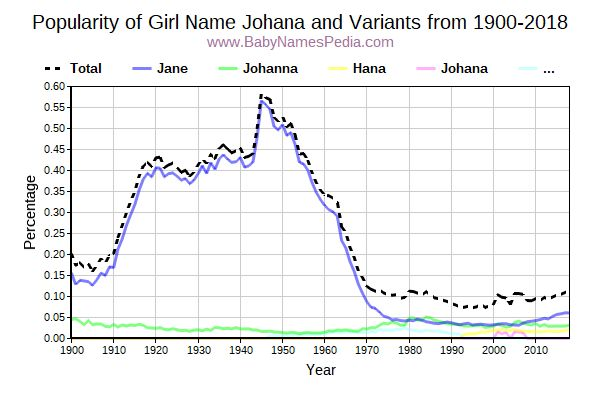 Variant Popularity Trend  for Johana  from 1900 to 2017