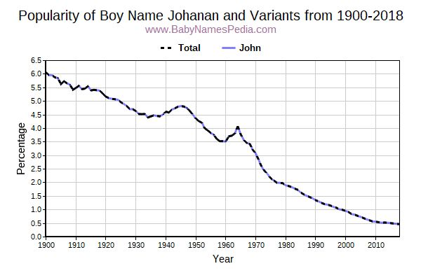 Variant Popularity Trend  for Johanan  from 1900 to 2017