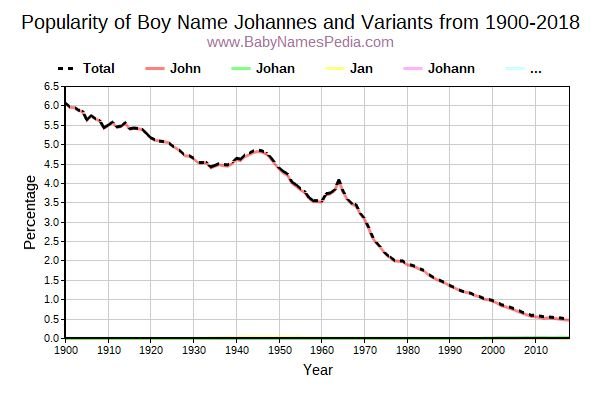 Variant Popularity Trend  for Johannes  from 1900 to 2018