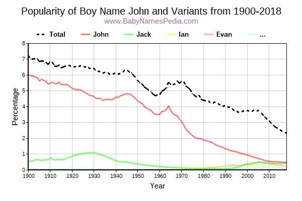 Variant Popularity Trend  for John  from 1900 to 2017