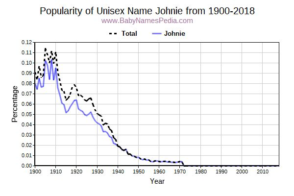 Unisex Popularity Trend  for Johnie  from 1900 to 2018