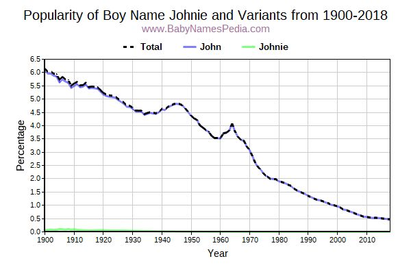 Variant Popularity Trend  for Johnie  from 1900 to 2018