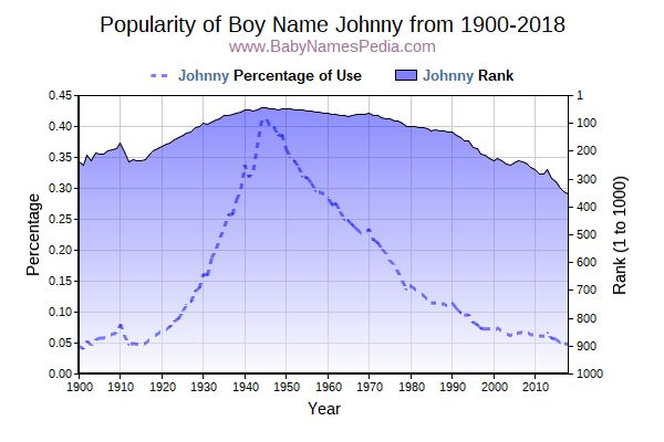 Popularity Trend  for Johnny  from 1900 to 2016