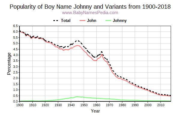 Variant Popularity Trend  for Johnny  from 1900 to 2016