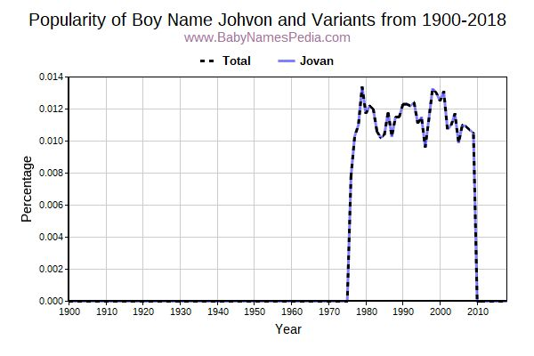 Variant Popularity Trend  for Johvon  from 1900 to 2017