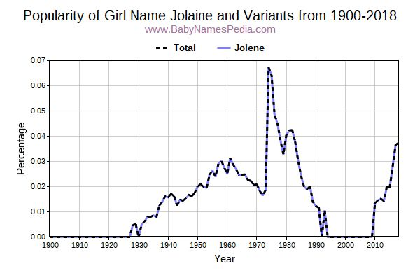 Variant Popularity Trend  for Jolaine  from 1900 to 2016