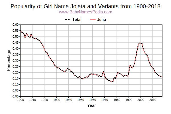 Variant Popularity Trend  for Joleta  from 1900 to 2015
