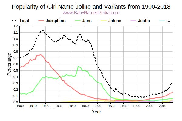 Variant Popularity Trend  for Joline  from 1900 to 2015