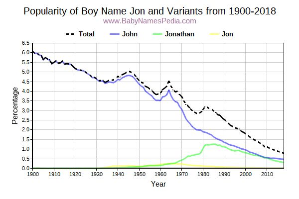 Variant Popularity Trend  for Jon  from 1900 to 2018