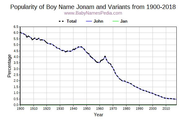 Variant Popularity Trend  for Jonam  from 1900 to 2015