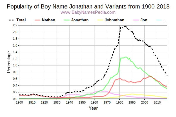 Variant Popularity Trend  for Jonathan  from 1900 to 2017