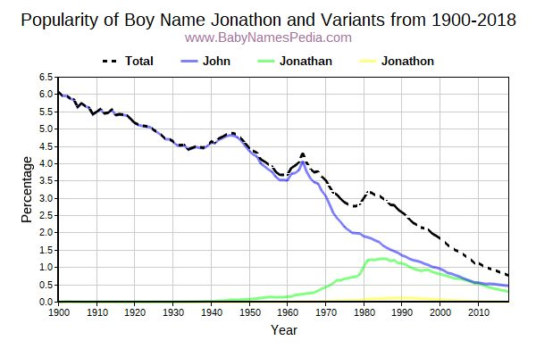 Variant Popularity Trend  for Jonathon  from 1900 to 2017