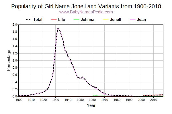 Variant Popularity Trend  for Jonell  from 1900 to 2015