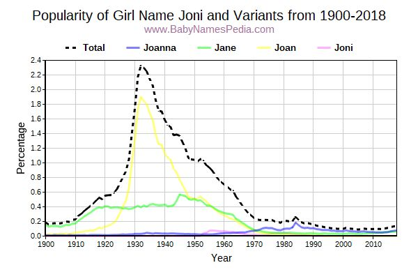Variant Popularity Trend  for Joni  from 1900 to 2015