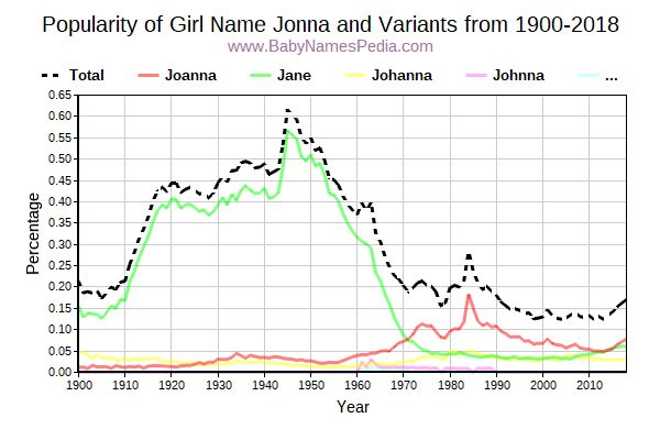 Variant Popularity Trend  for Jonna  from 1900 to 2018