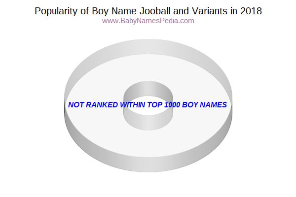 Variant Popularity Chart  for Jooball  in 2018