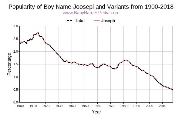 Variant Popularity Trend  for Joosepi  from 1900 to 2016