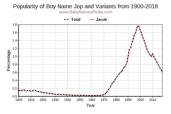Variant Popularity Trend  for Jop  from 1900 to 2016
