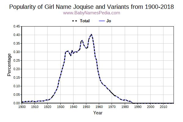 Variant Popularity Trend  for Joquise  from 1900 to 2015