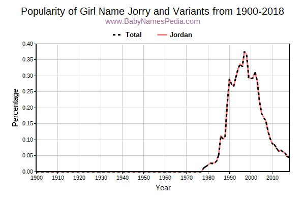 Variant Popularity Trend  for Jorry  from 1900 to 2018