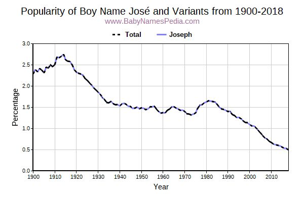 Variant Popularity Trend  for José  from 1900 to 2016