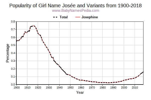 Variant Popularity Trend  for Josée  from 1900 to 2016