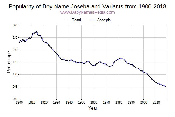 Variant Popularity Trend  for Joseba  from 1900 to 2016