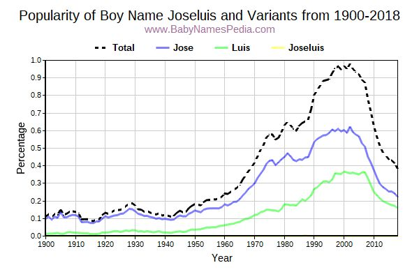 Variant Popularity Trend  for Joseluis  from 1900 to 2017