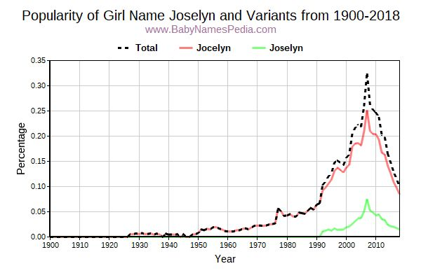 Variant Popularity Trend  for Joselyn  from 1900 to 2017