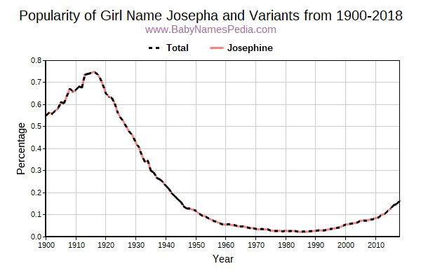 Variant Popularity Trend  for Josepha  from 1900 to 2018