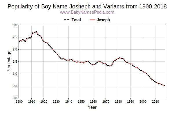 Variant Popularity Trend  for Josheph  from 1900 to 2016