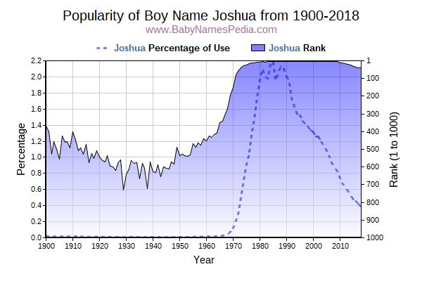 Popularity Trend  for Joshua  from 1900 to 2017