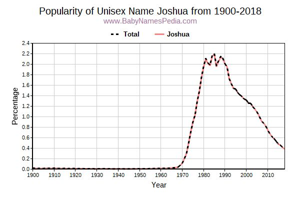 Unisex Popularity Trend  for Joshua  from 1900 to 2015