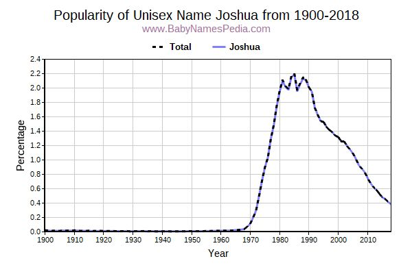 Unisex Popularity Trend  for Joshua  from 1900 to 2016