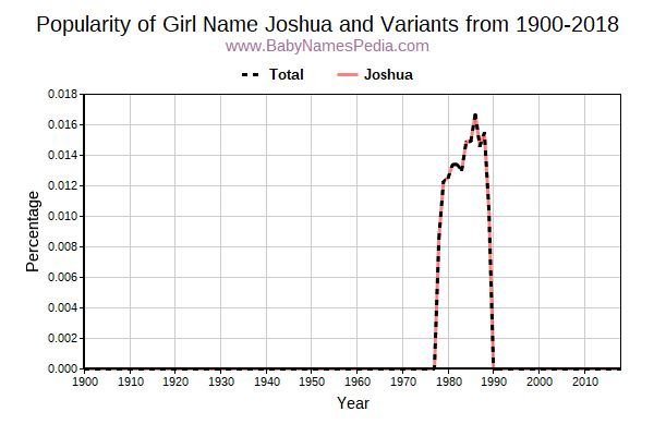 Variant Popularity Trend  for Joshua  from 1900 to 2015