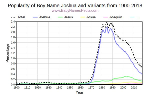 Variant Popularity Trend  for Joshua  from 1900 to 2016