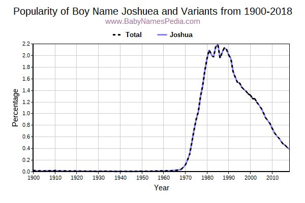 Variant Popularity Trend  for Joshuea  from 1900 to 2017