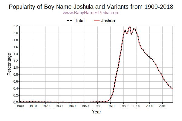Variant Popularity Trend  for Joshula  from 1900 to 2016
