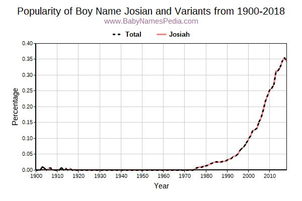 Variant Pority Trend For Josian From 1900 To 2016