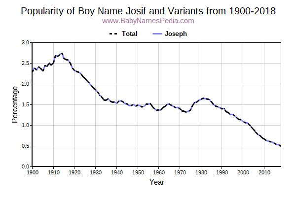 Variant Popularity Trend  for Josif  from 1900 to 2015