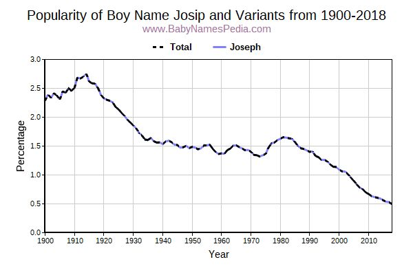 Variant Popularity Trend  for Josip  from 1900 to 2015