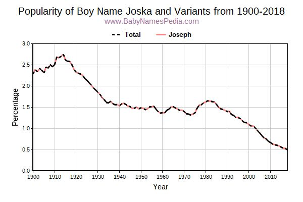 Variant Popularity Trend  for Joska  from 1900 to 2015