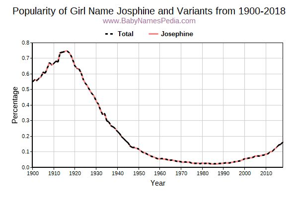 Variant Popularity Trend  for Josphine  from 1900 to 2018