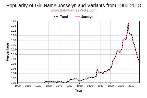 Variant Popularity Trend  for Josselyn  from 1900 to 2017