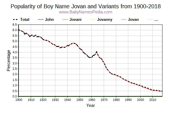 Variant Popularity Trend  for Jovan  from 1900 to 2016