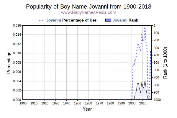 Popularity Trend  for Jovanni  from 1900 to 2018