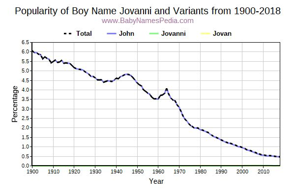 Variant Popularity Trend  for Jovanni  from 1900 to 2017