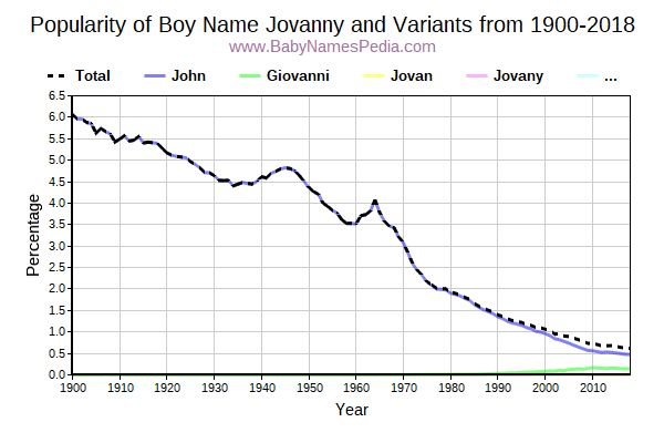 Variant Popularity Trend  for Jovanny  from 1900 to 2017